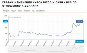 График курсаBitcoin Cash (BCH) к доллару (USD)