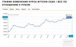 Курс Биткоин Кэш (BCH) к Рублю (RUR) на сегодня