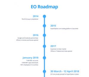 Дорожная карта EO Group