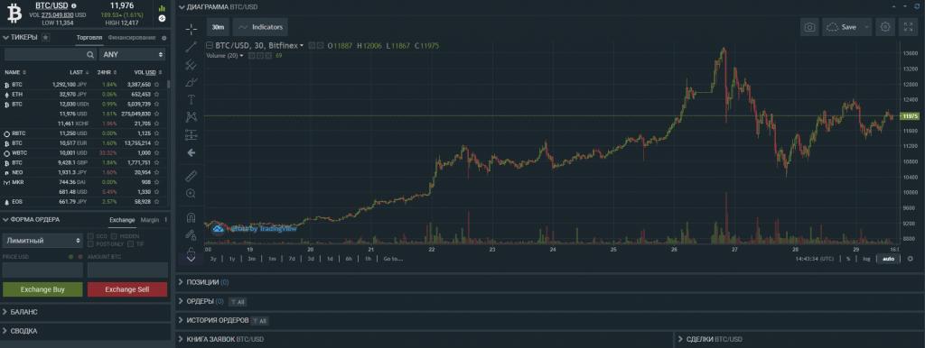 Торговая платформа Bitfinex