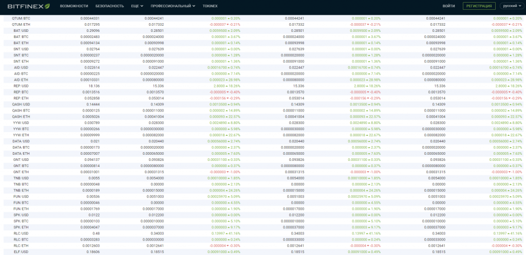 Поддерживаемые валюты Bitfinex