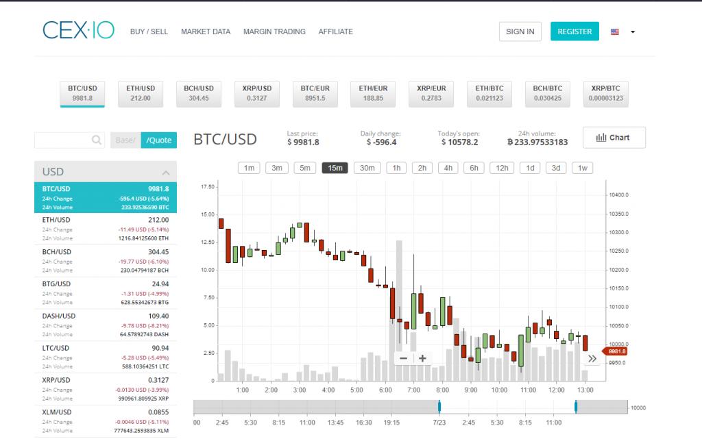 Торговая платформа CEX.io